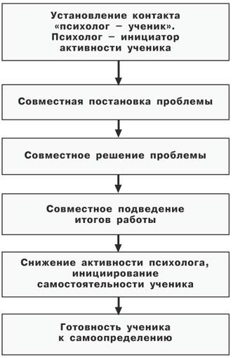 Схема активизации позиции