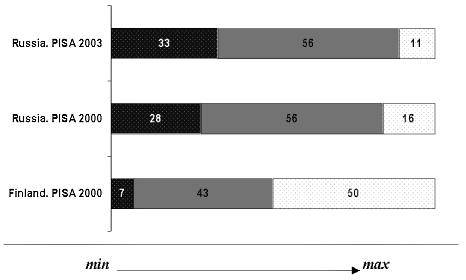 Рис. 1. Три уровня читательской компетентности в тесте PISA (Цифры указывают процент школьников, достигших данного уровня)