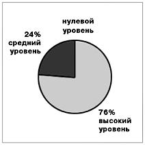 Система Д.Б. Эльконина — В.В. Давыдова (РО) 39 учеников