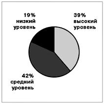 Модернизированная традиционная система образования (ТО) 45 учеников